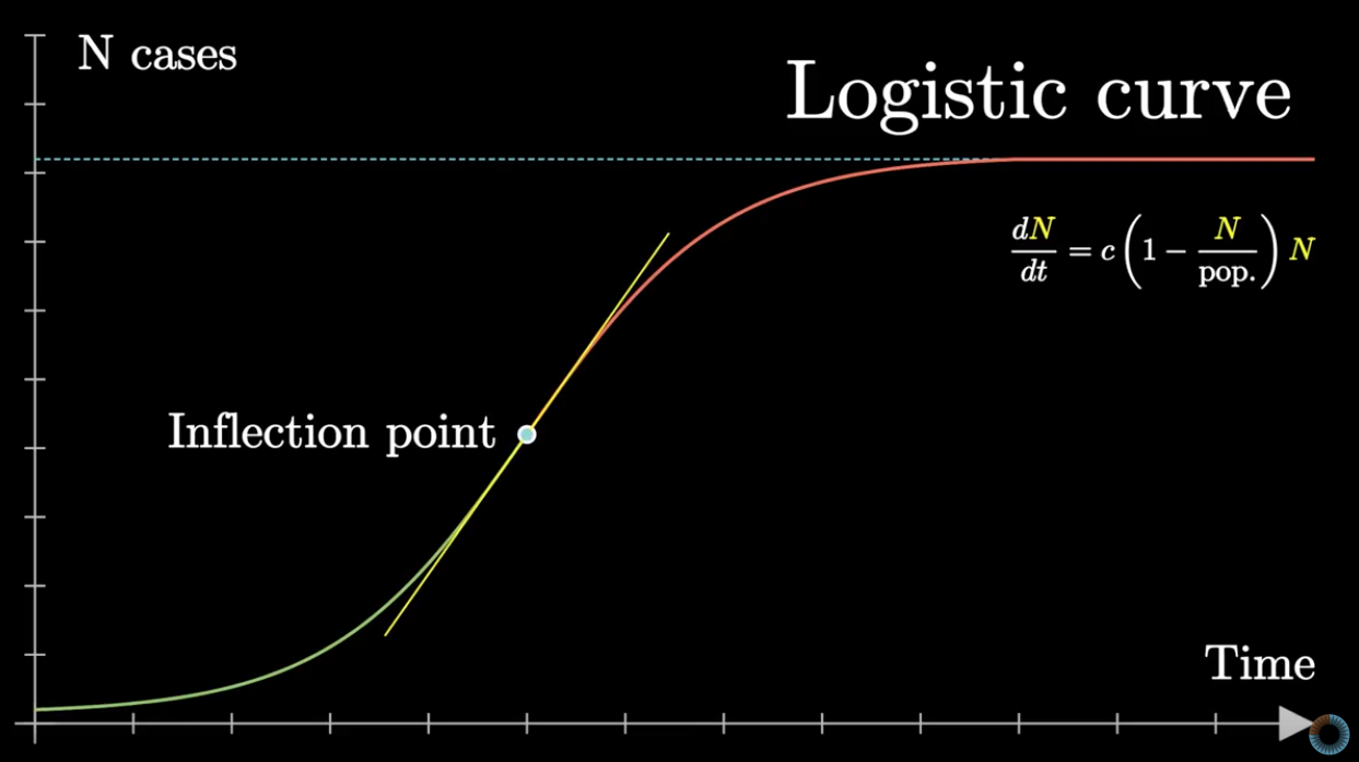 cases curve theory